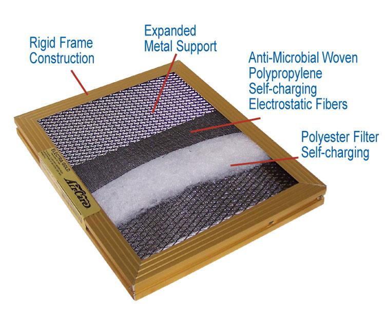 ElectraGold Filter